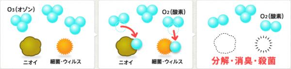 オゾン脱臭