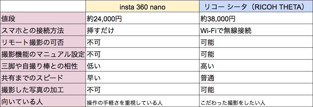 insta 360とシータの比較表