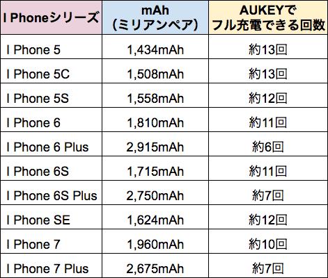 I phoneシリーズのバッテリー容量