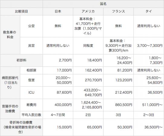 日本と外国の治療費比較表