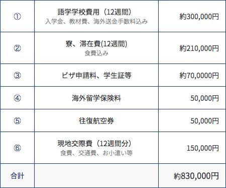 フィリピンの留学費用例