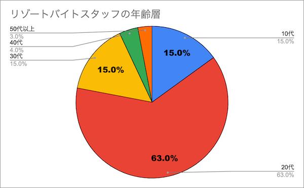 リゾートバイトの年齢層グラフ