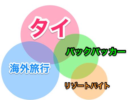 ブログ運営イメージ